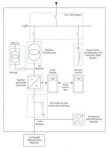 Friem transformer rectifier plant diagram