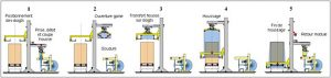 Thimon Shrink Film Machine process